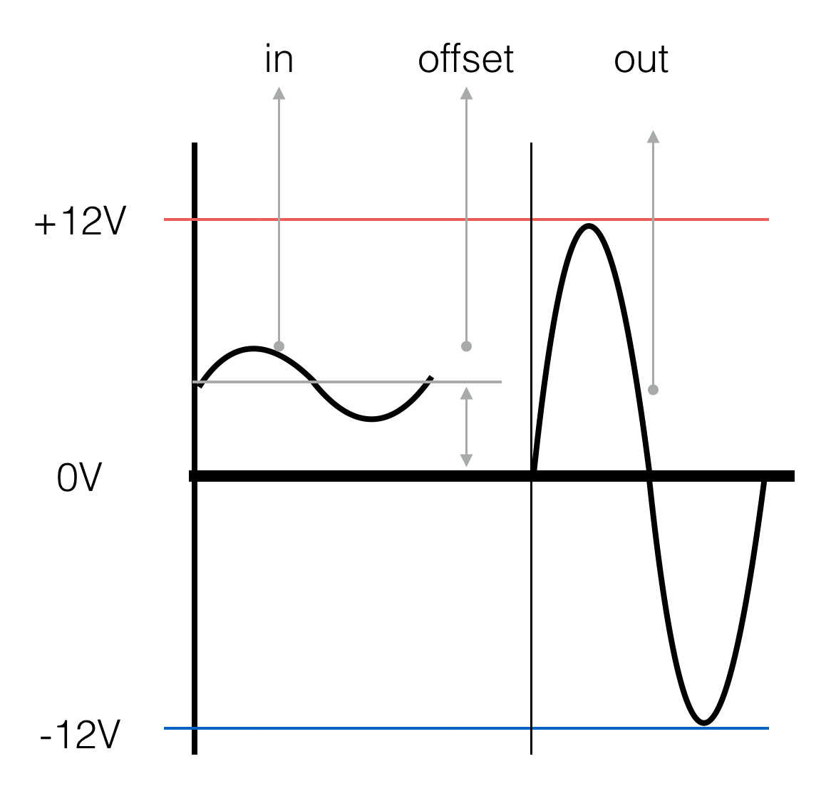 Simple Oscillators Technology For Art And Education Frequency Audio Oscillator Variable Circuit 170